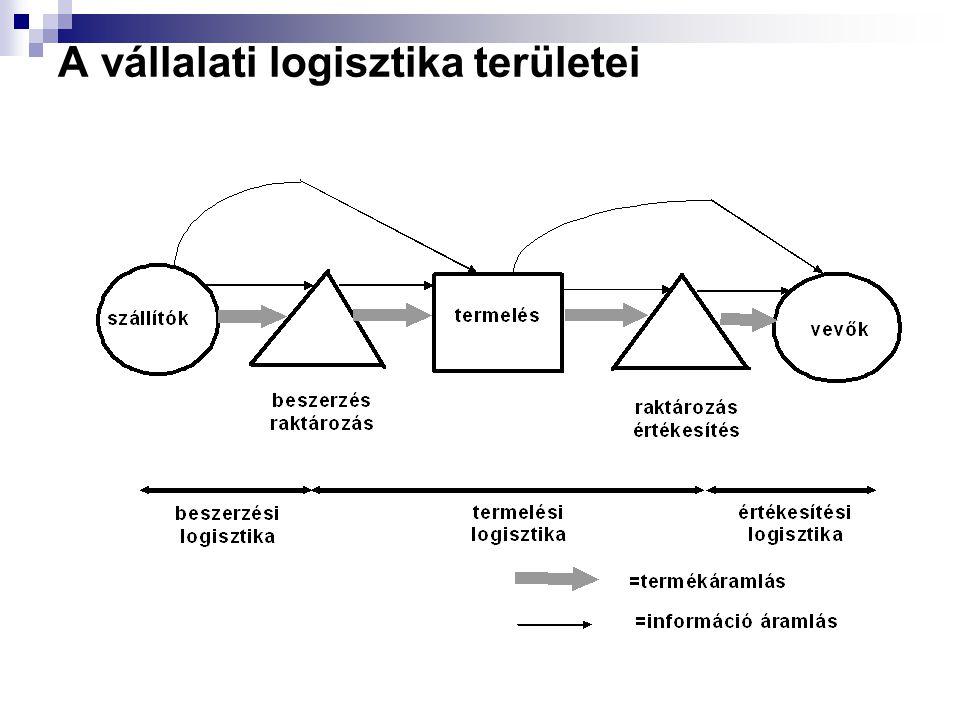 A vállalati logisztika területei