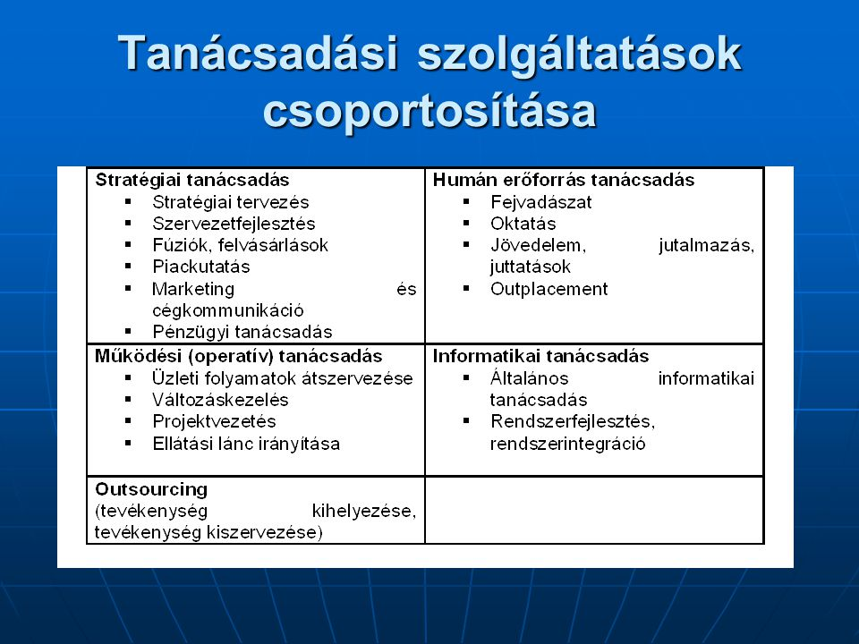 Tanácsadási szolgáltatások csoportosítása