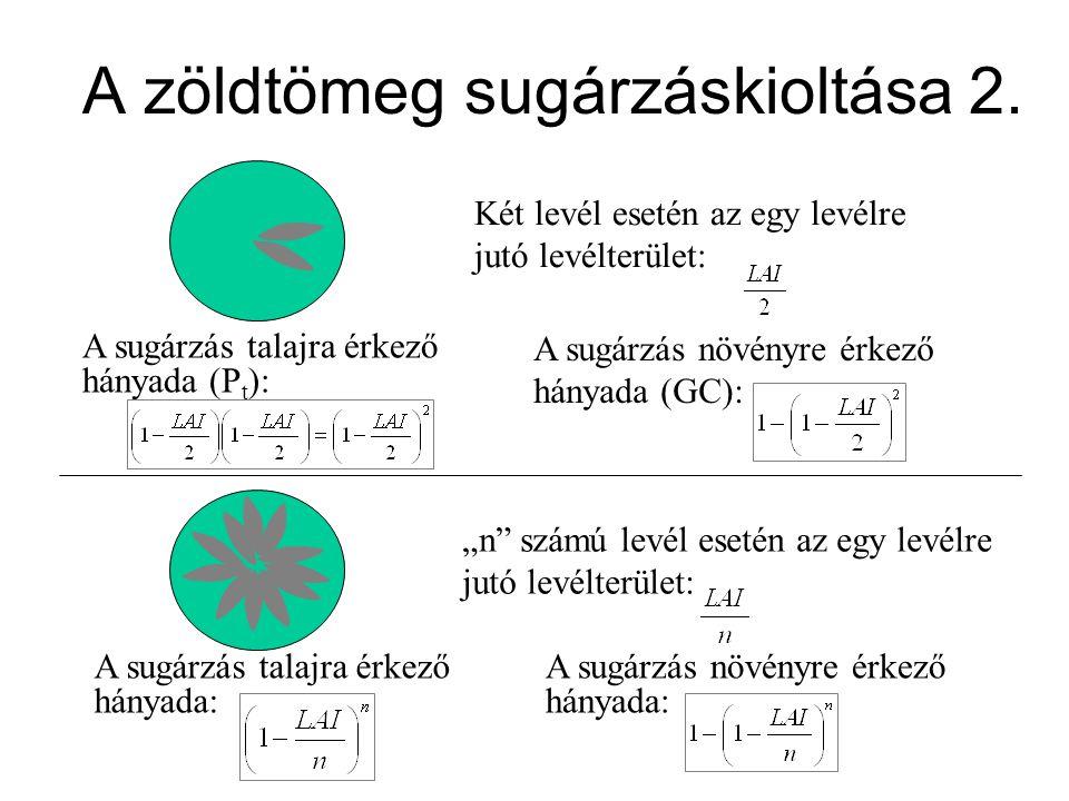 A zöldtömeg sugárzáskioltása 2.