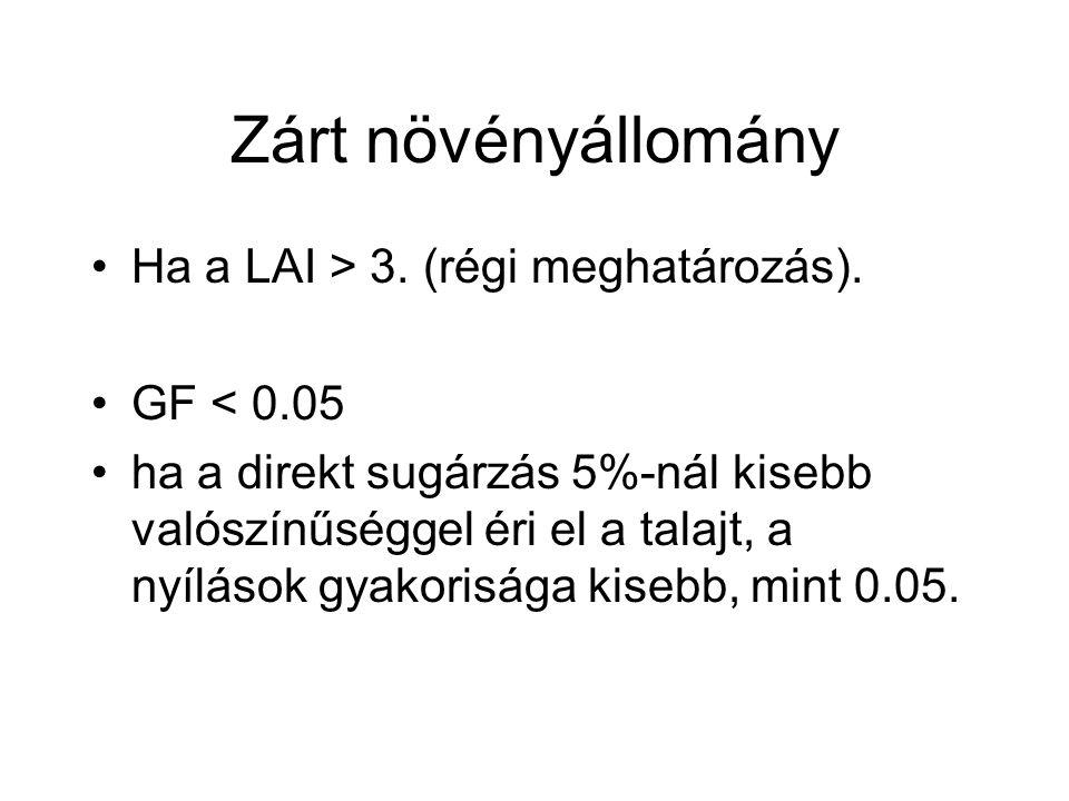 Zárt növényállomány Ha a LAI > 3. (régi meghatározás). GF < 0.05
