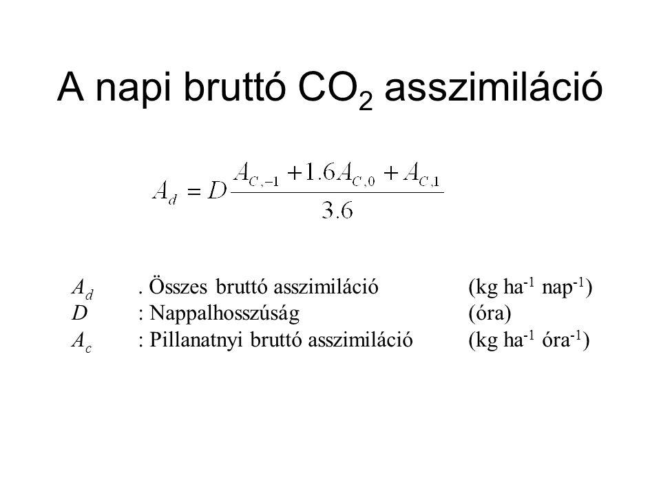 A napi bruttó CO2 asszimiláció