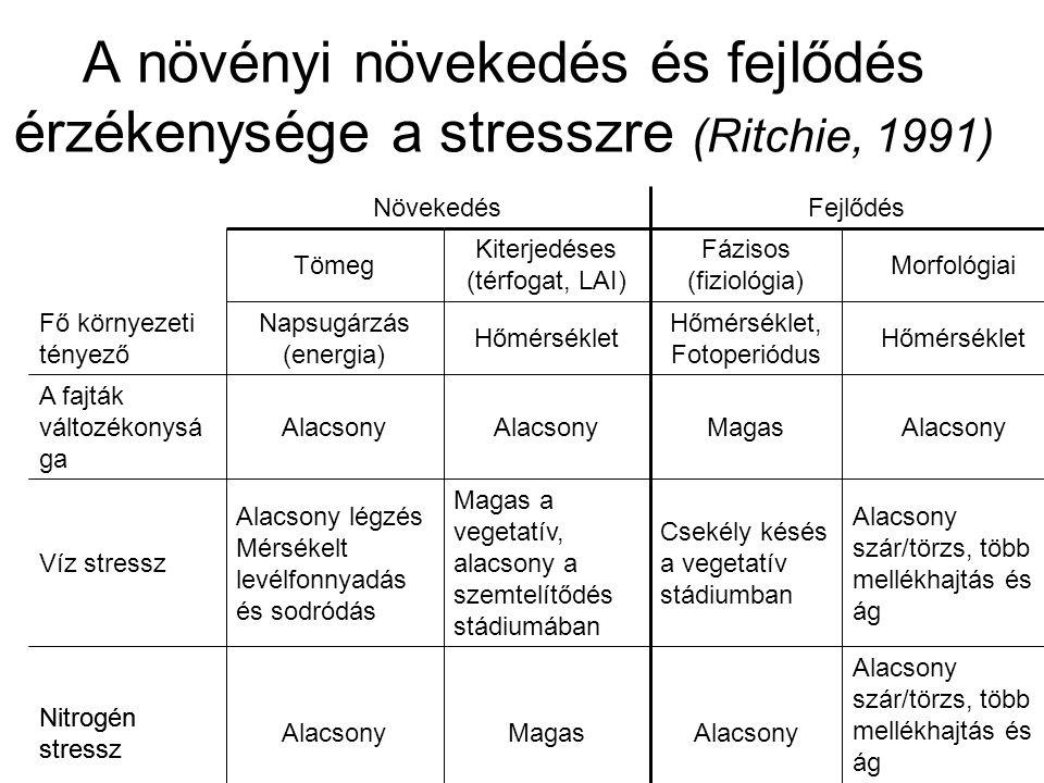 A növényi növekedés és fejlődés érzékenysége a stresszre (Ritchie, 1991)