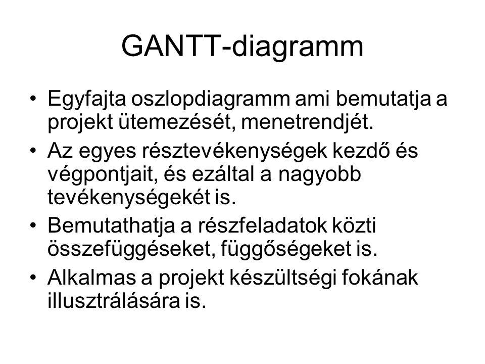 GANTT-diagramm Egyfajta oszlopdiagramm ami bemutatja a projekt ütemezését, menetrendjét.