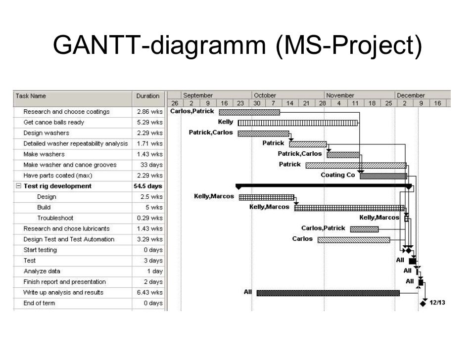 Folyamat s projekt menedzsment process project management 24 gantt diagramm ms project ccuart Images