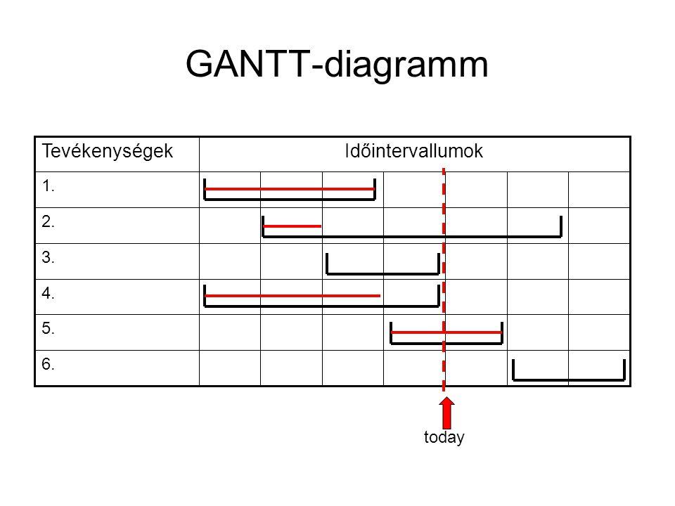 GANTT-diagramm 6. 5. 4. 3. 2. 1. Időintervallumok Tevékenységek today