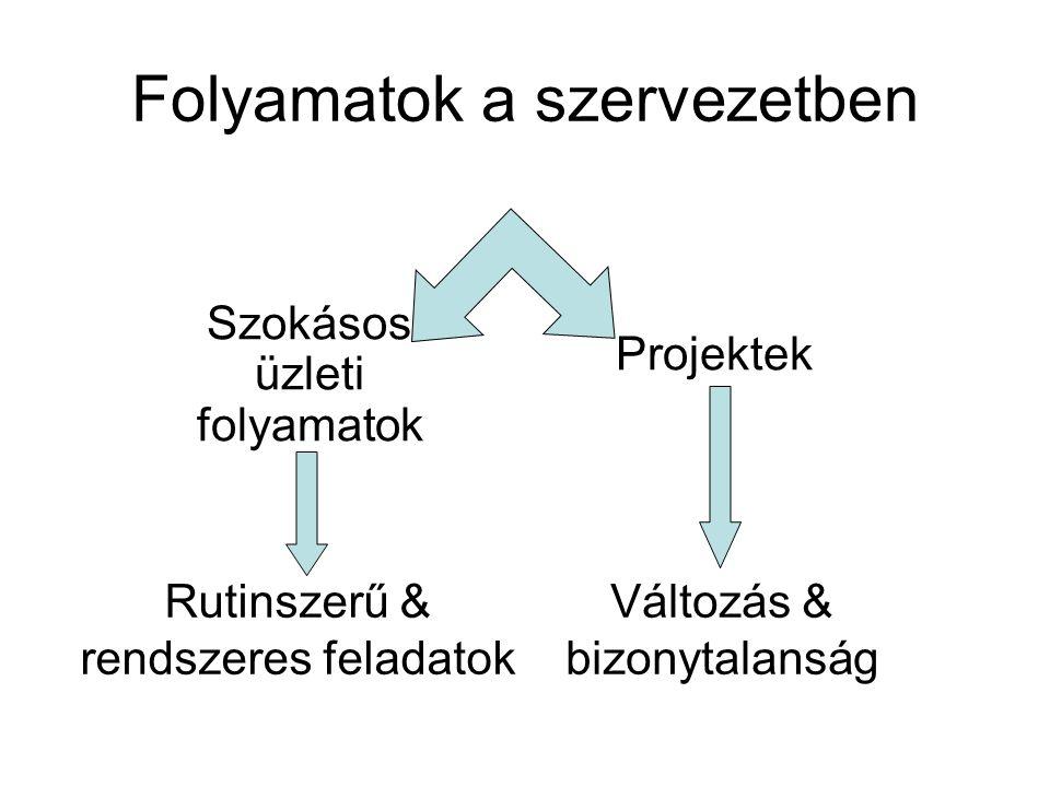 Folyamatok a szervezetben