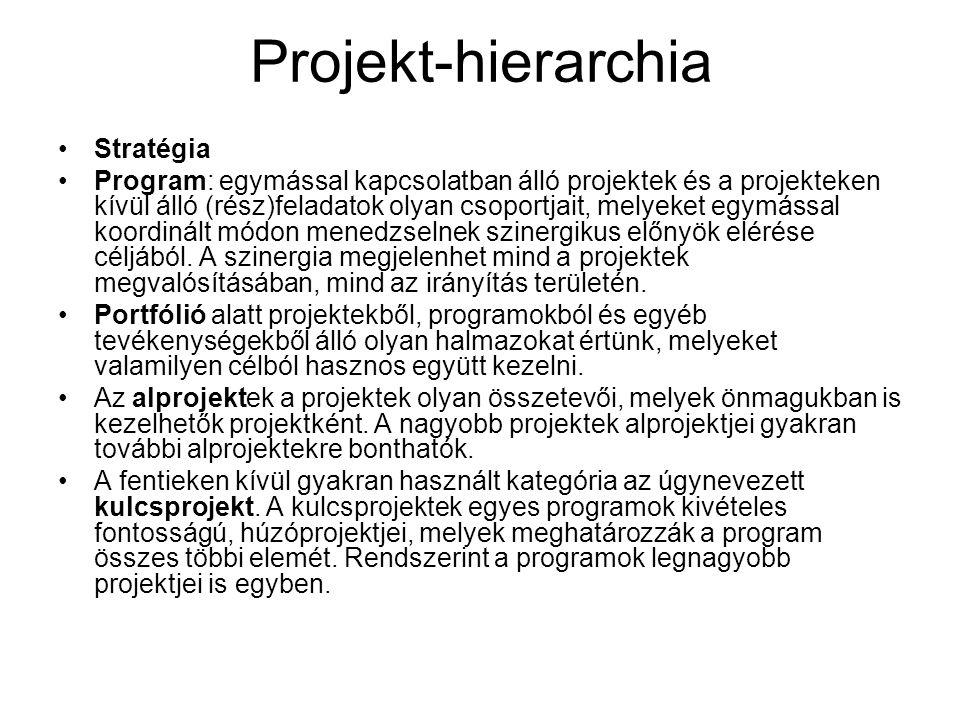 Projekt-hierarchia Stratégia