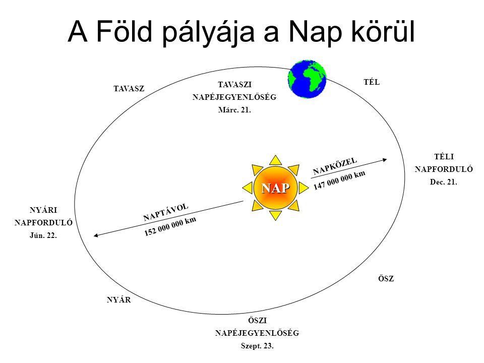 A Föld pályája a Nap körül