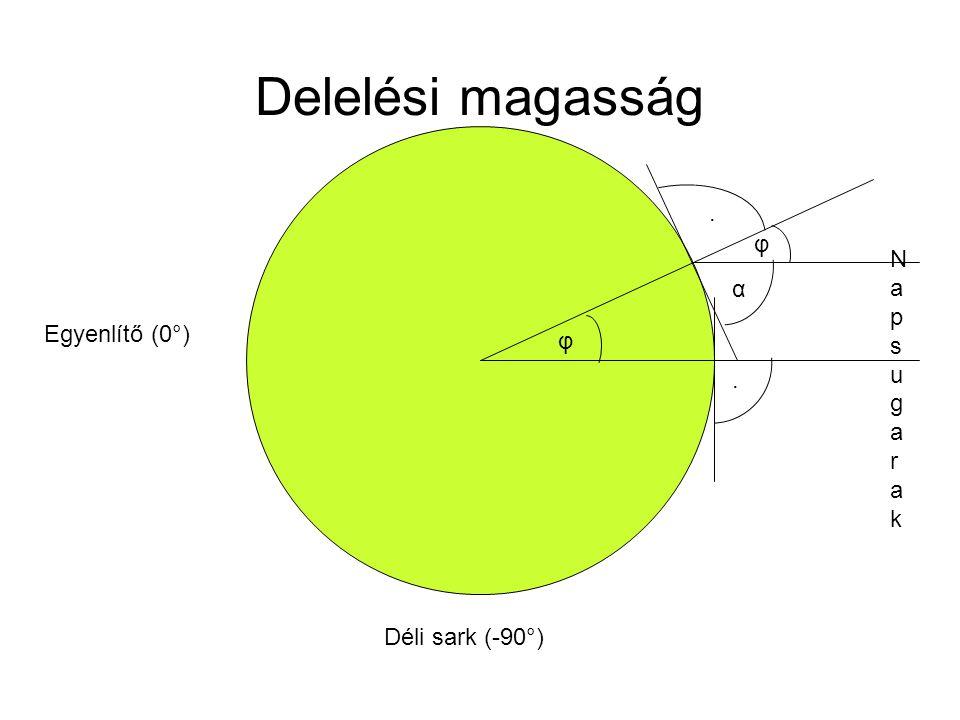 Delelési magasság Egyenlítő (0°) Déli sark (-90°) . Napsugarak . φ φ α