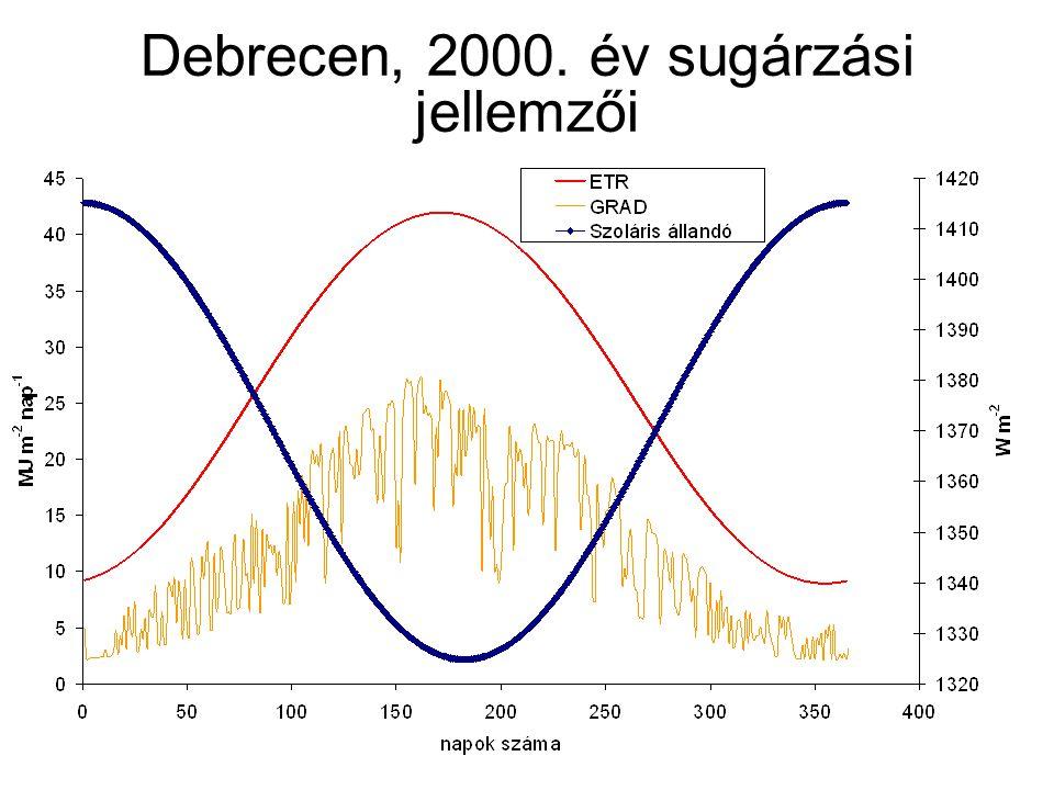 Debrecen, 2000. év sugárzási jellemzői