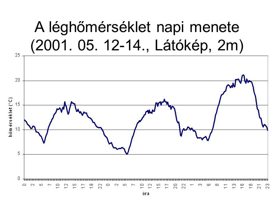 A léghőmérséklet napi menete (2001. 05. 12-14., Látókép, 2m)