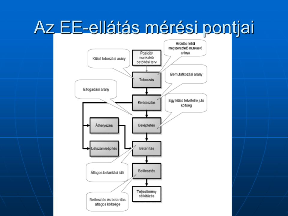 Az EE-ellátás mérési pontjai