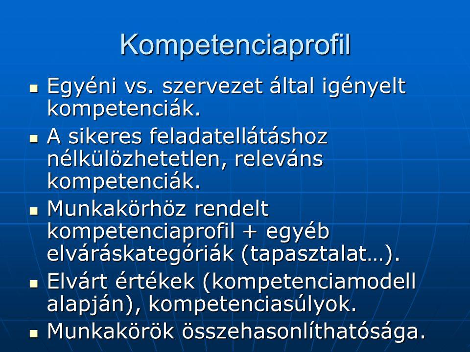 Kompetenciaprofil Egyéni vs. szervezet által igényelt kompetenciák.