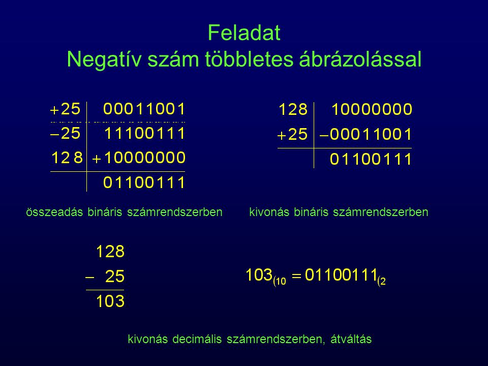 Feladat Negatív szám többletes ábrázolással