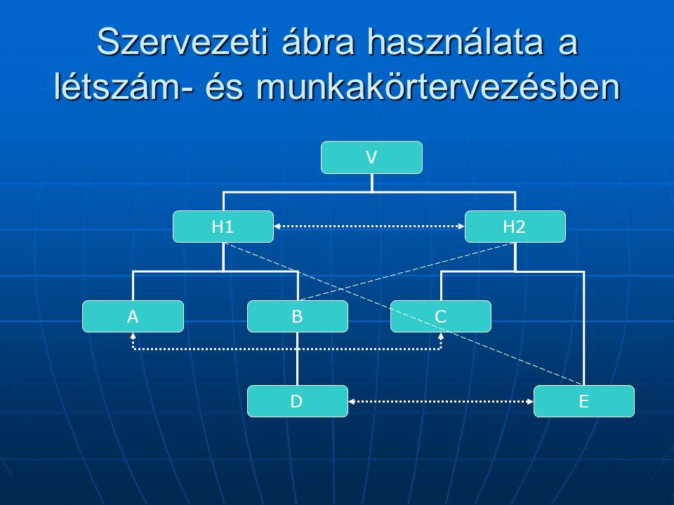 Szervezeti ábra használata a létszám- és munkakörtervezésben