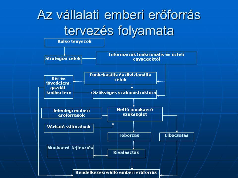 Az vállalati emberi erőforrás tervezés folyamata