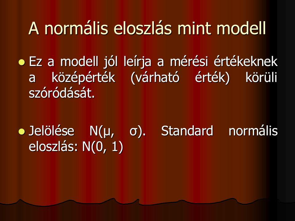 A normális eloszlás mint modell