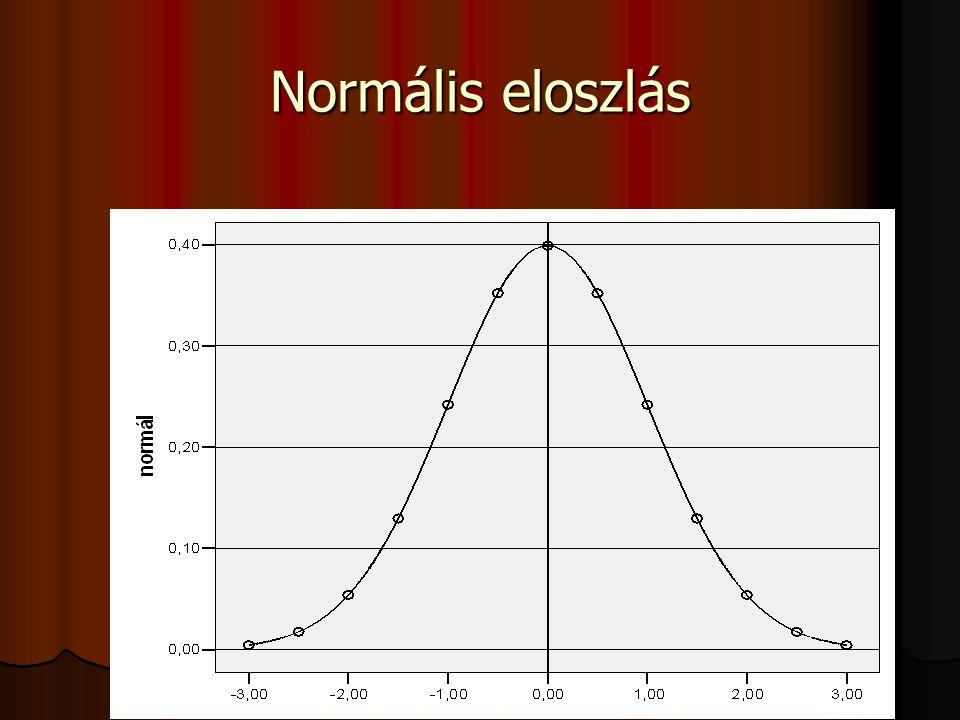 Normális eloszlás