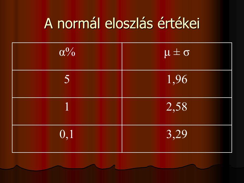 A normál eloszlás értékei