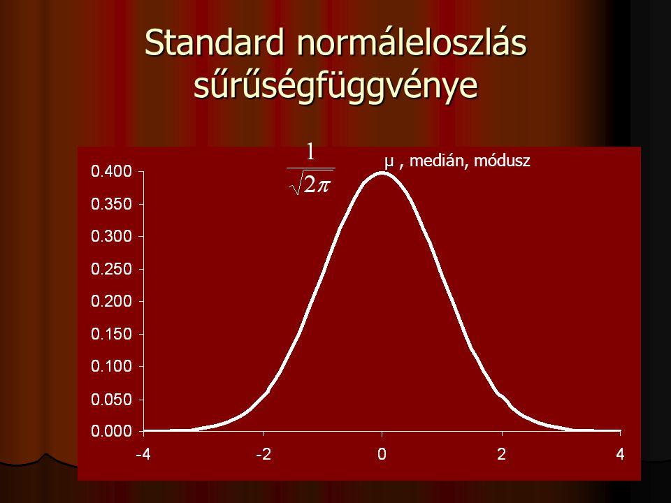 Standard normáleloszlás sűrűségfüggvénye