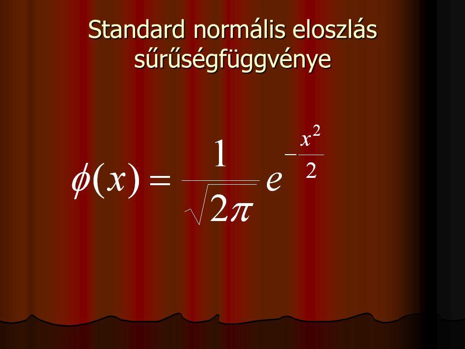 Standard normális eloszlás sűrűségfüggvénye