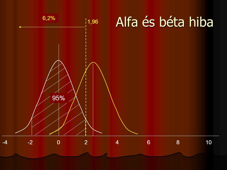 Alfa és béta hiba 29,5% 6,2% 1,96 -4 -2 2 4 6 8 10 95%