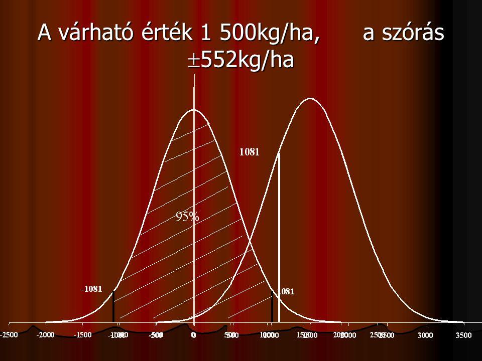 A várható érték 1 500kg/ha, a szórás 552kg/ha