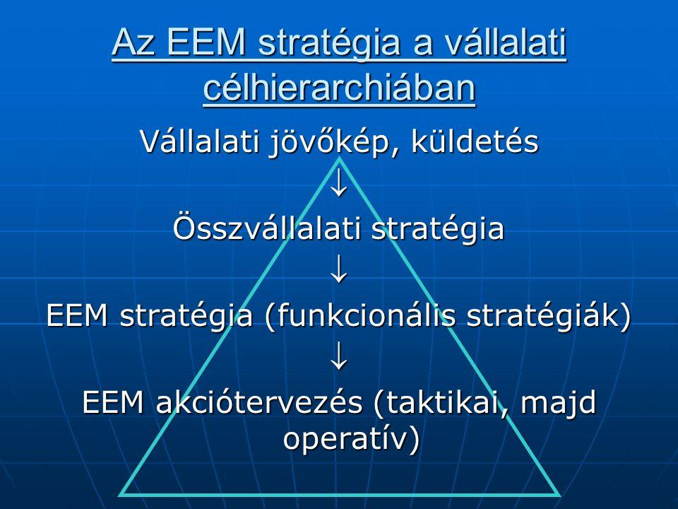 Az EEM stratégia a vállalati célhierarchiában