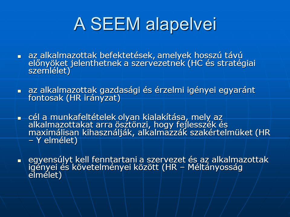 A SEEM alapelvei az alkalmazottak befektetések, amelyek hosszú távú előnyöket jelenthetnek a szervezetnek (HC és stratégiai szemlélet)