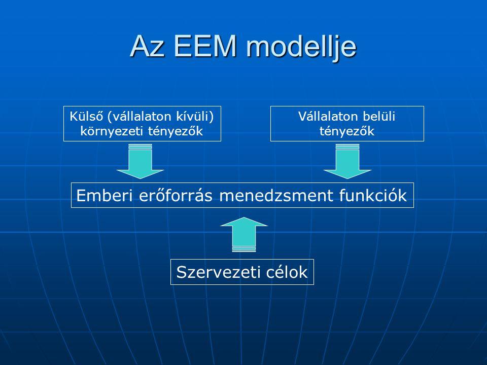 Az EEM modellje Emberi erőforrás menedzsment funkciók Szervezeti célok