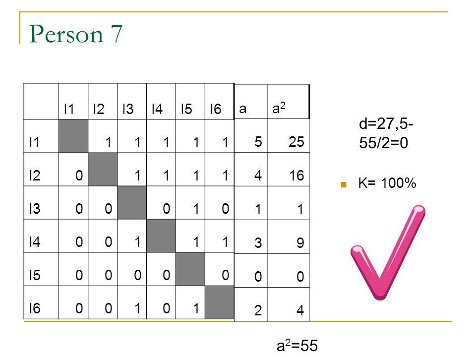 Person 7 d=27,5-55/2=0 a2=55 I1 I2 I3 I4 I5 I6 1 a a2 5 25 4 16 1 3 9