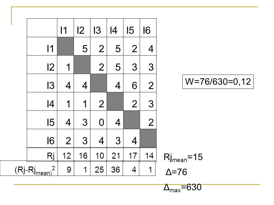 I1 I2 I3 I4 I5 I6 5 2 4 1 3 6 W=76/630=0,12 Rjmean=15 Δ=76 Δmax=630 Rj