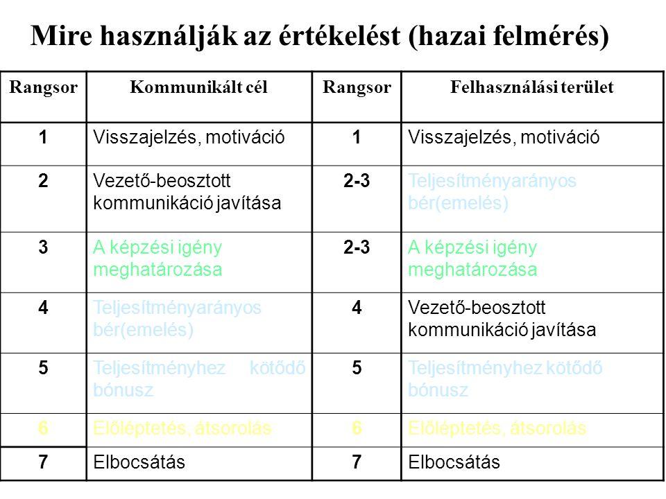 Mire használják az értékelést (hazai felmérés) Felhasználási terület