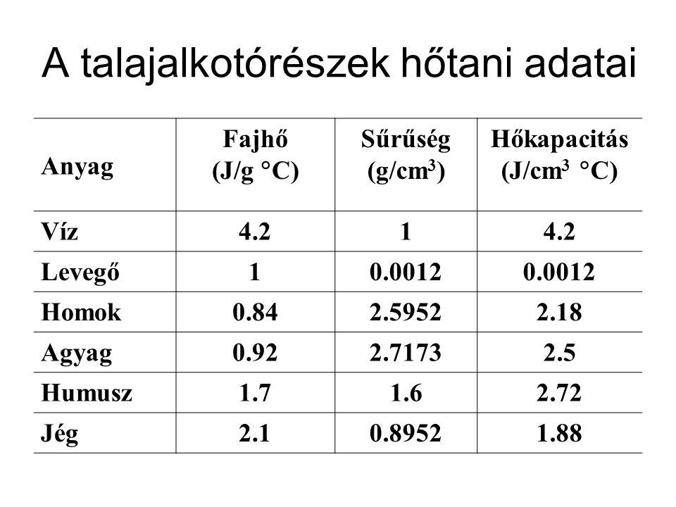 A talajalkotórészek hőtani adatai