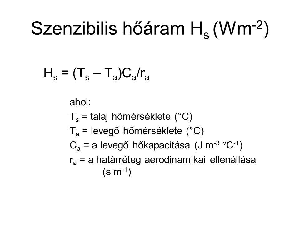 Szenzibilis hőáram Hs (Wm-2)