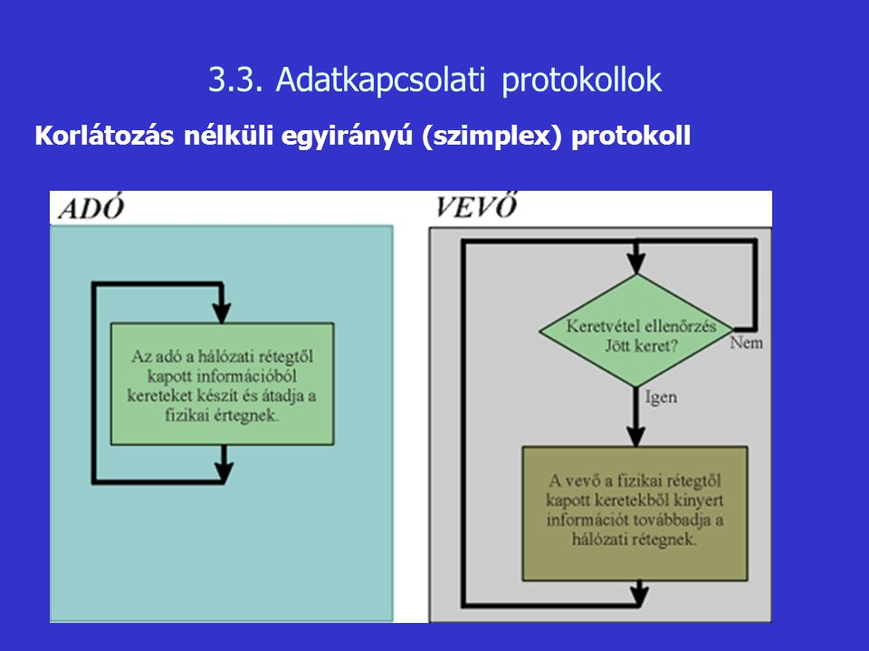 3.3. Adatkapcsolati protokollok