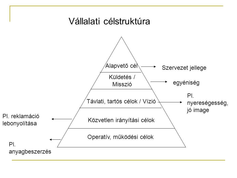 Vállalati célstruktúra