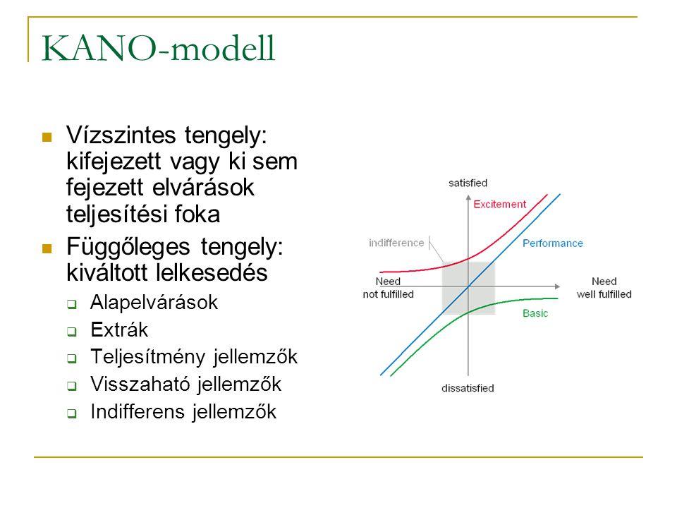 KANO-modell Vízszintes tengely: kifejezett vagy ki sem fejezett elvárások teljesítési foka. Függőleges tengely: kiváltott lelkesedés.