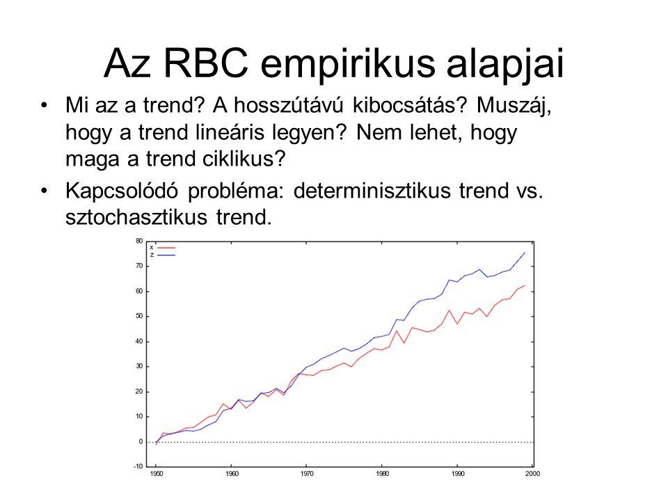 Az RBC empirikus alapjai
