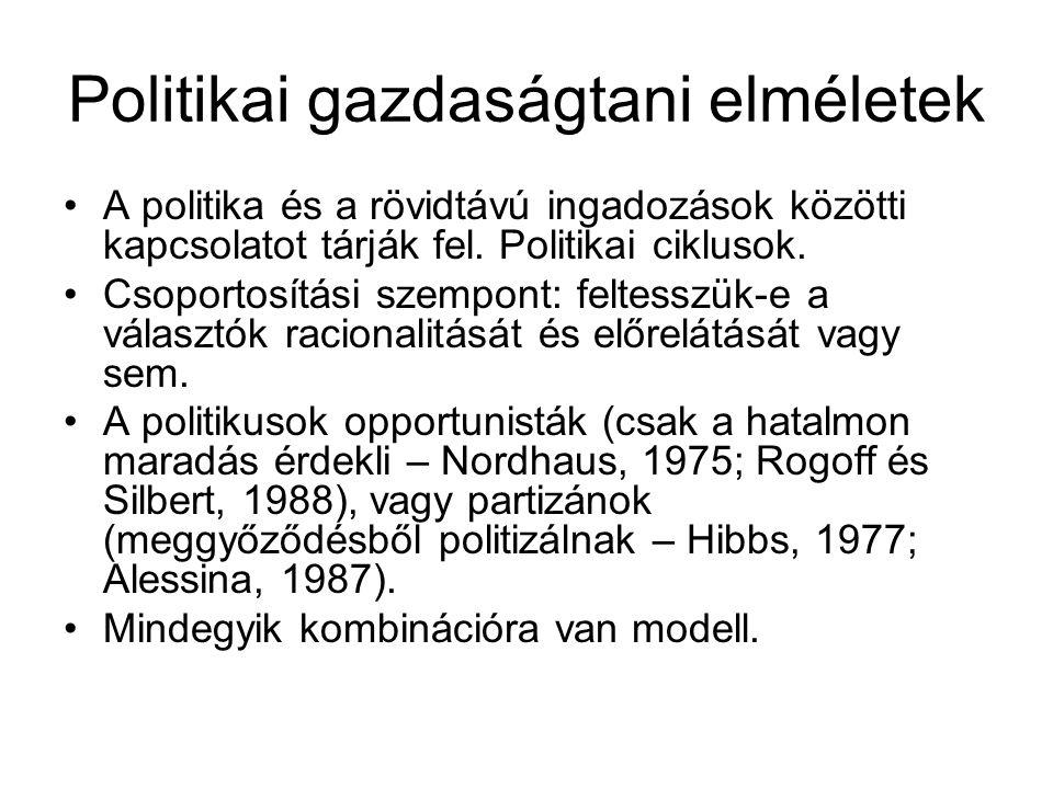 Politikai gazdaságtani elméletek