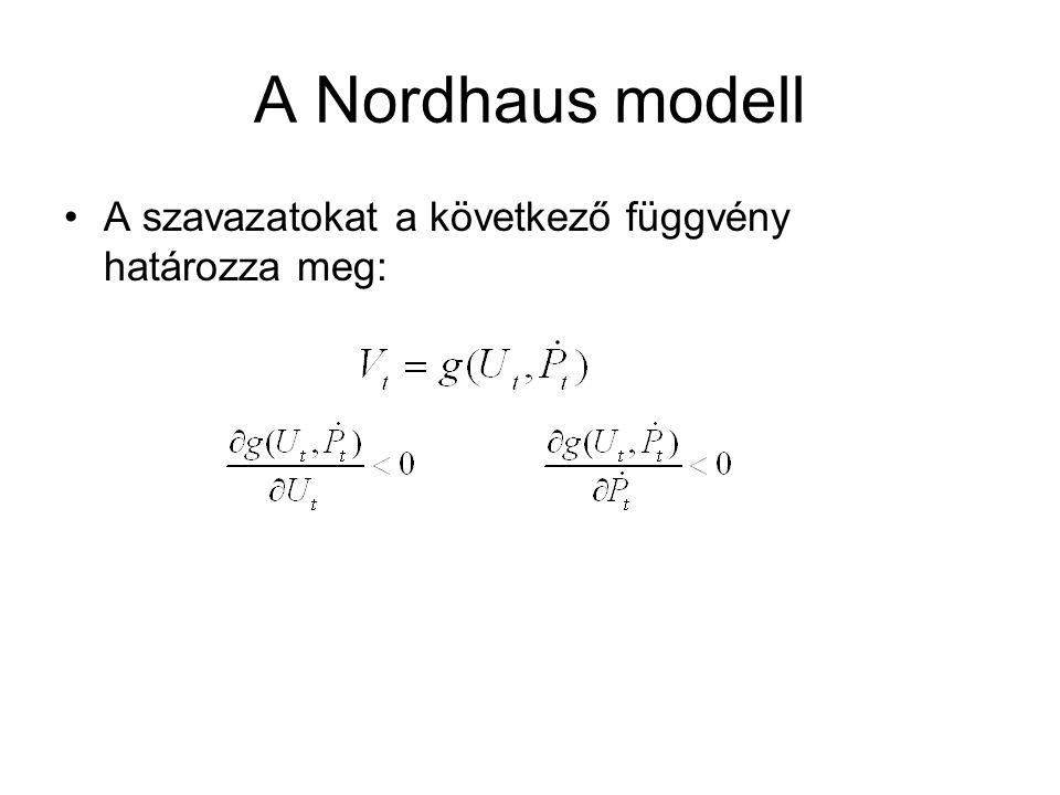 A Nordhaus modell A szavazatokat a következő függvény határozza meg: