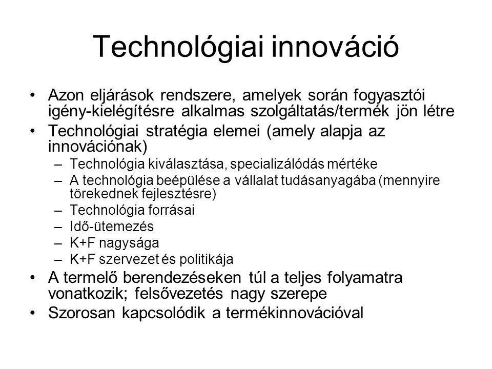 Technológiai innováció
