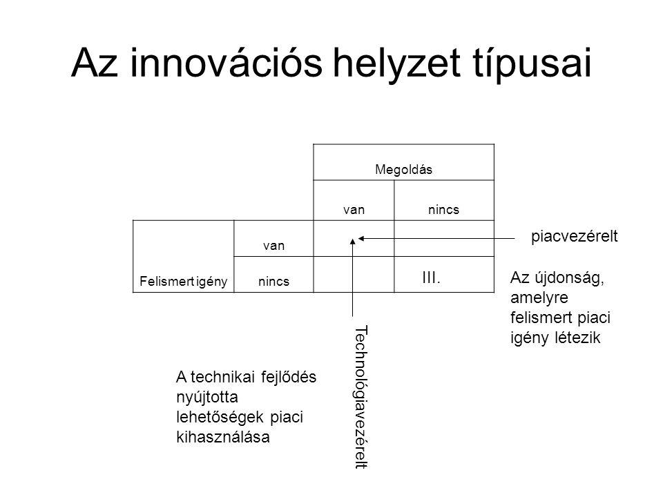 Az innovációs helyzet típusai