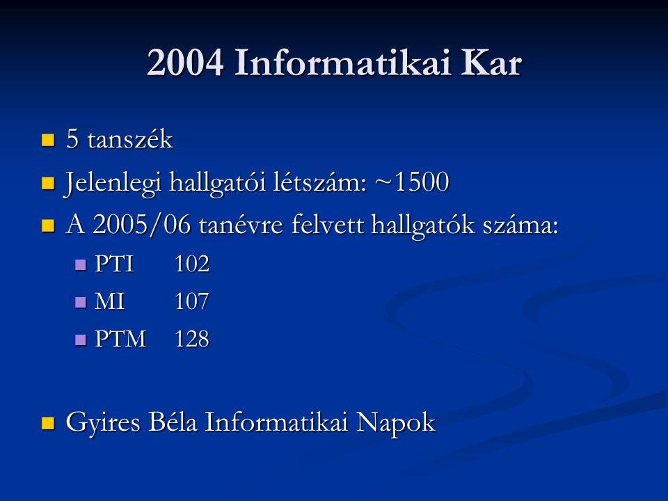 2004 Informatikai Kar 5 tanszék Jelenlegi hallgatói létszám: ~1500