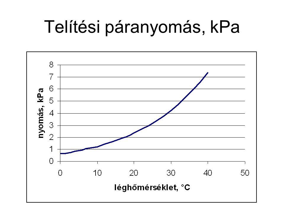 Telítési páranyomás, kPa