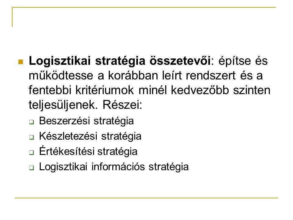 Logisztikai stratégia összetevői: építse és működtesse a korábban leírt rendszert és a fentebbi kritériumok minél kedvezőbb szinten teljesüljenek. Részei: