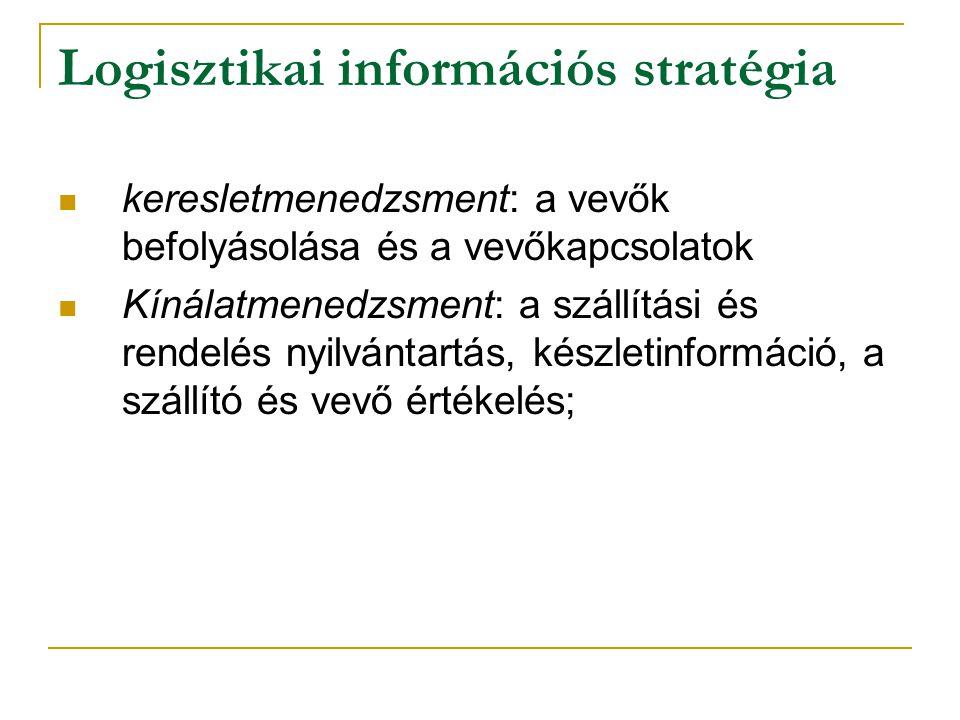 Logisztikai információs stratégia