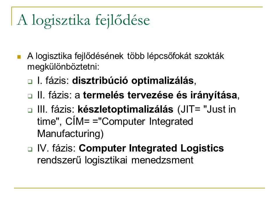 A logisztika fejlődése