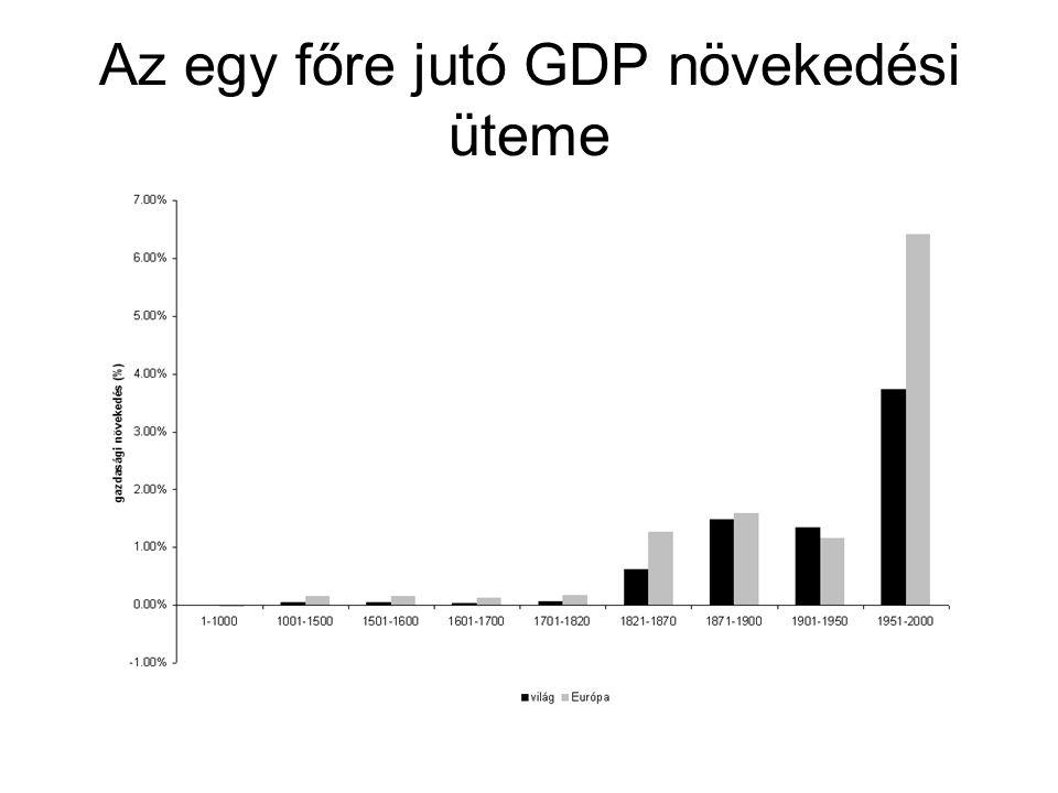 Az egy főre jutó GDP növekedési üteme