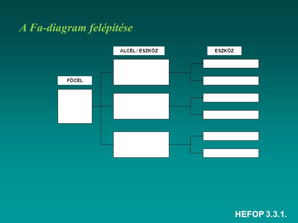 A Fa-diagram felépítése
